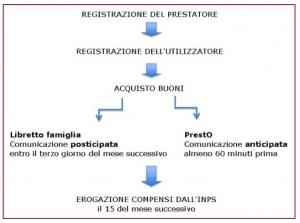 Procedura di gestione per Libretto di Famiglia e Prest0